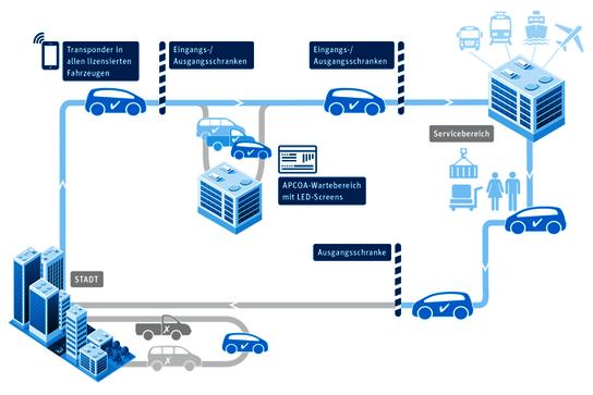 Infografik_Taxi_Management_APCOA_.PNG